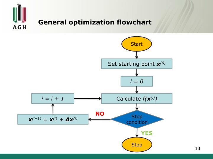 General optimization flowchart