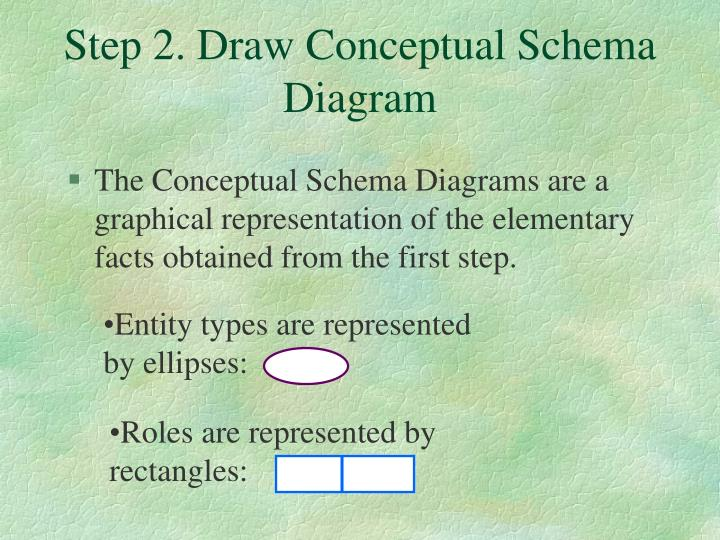 Step 2. Draw Conceptual Schema Diagram