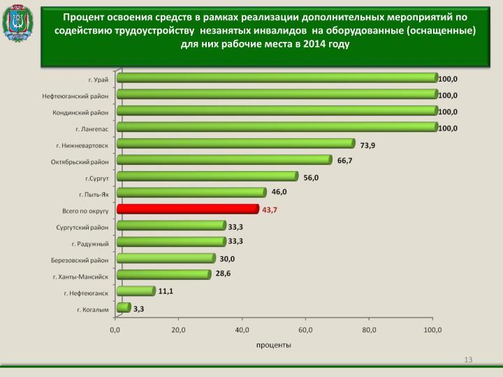 Процент освоения средств в рамках реализации