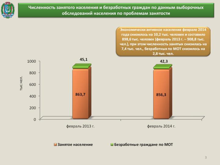 Численность занятого населения и безработных граждан по