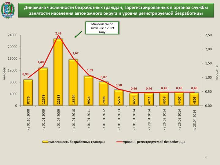 Динамика численности безработных граждан, зарегистрированных в органах службы занятости населения автономного округа и уровня регистрируемой безработицы