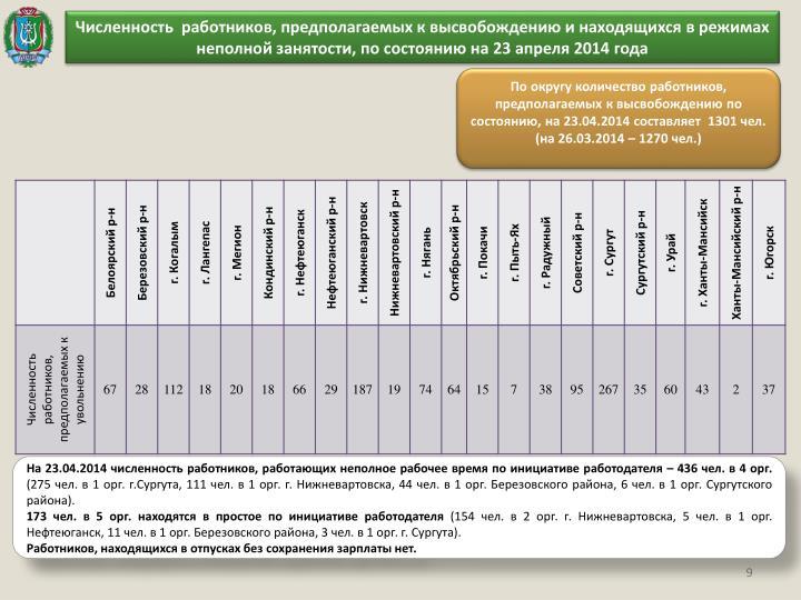 Численность  работников, предполагаемых к высвобождению и находящихся в режимах неполной