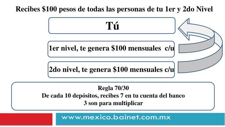 Recibes $100 pesos de todas las personas de tu 1er y 2do Nivel