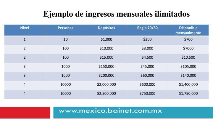 Ejemplo de ingresos mensuales ilimitados