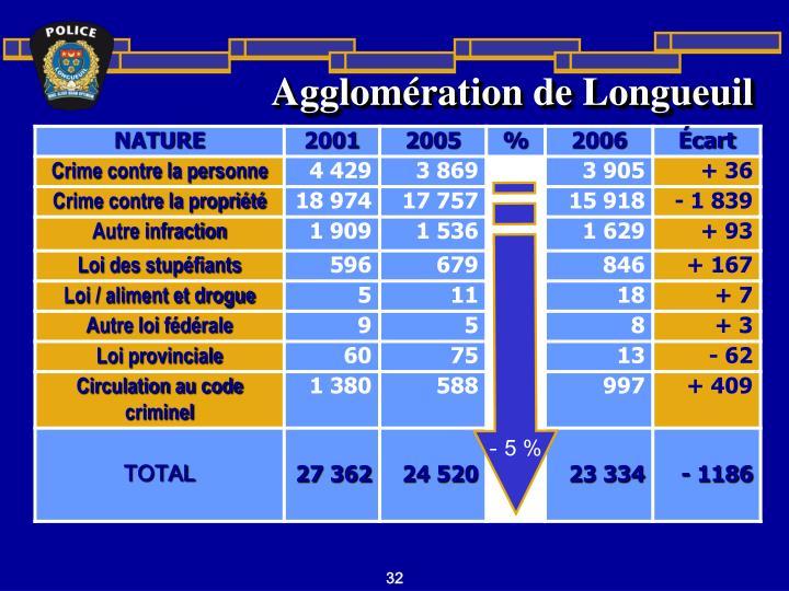 Agglomération de Longueuil