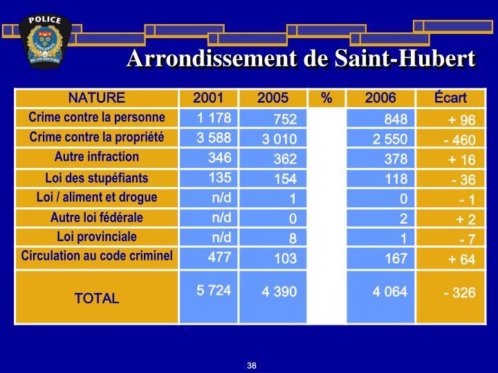 Arrondissement de Saint-Hubert