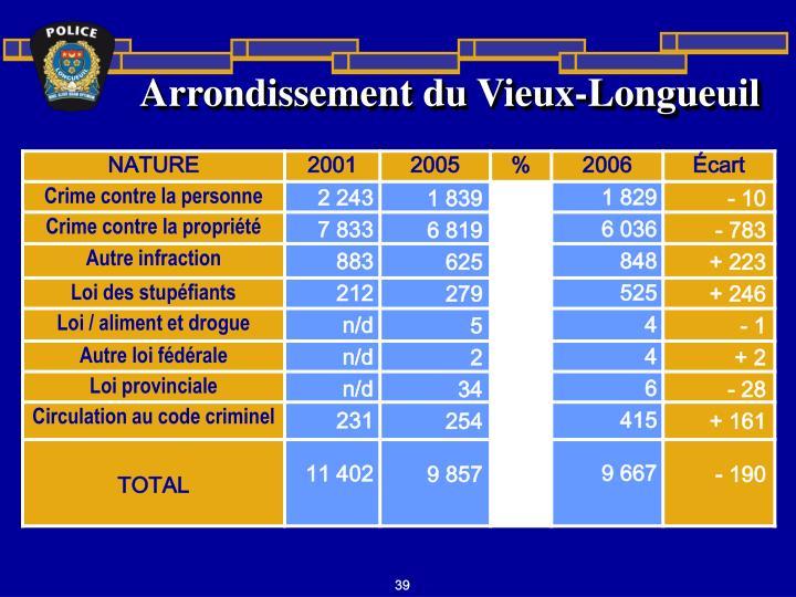 Arrondissement du Vieux-Longueuil