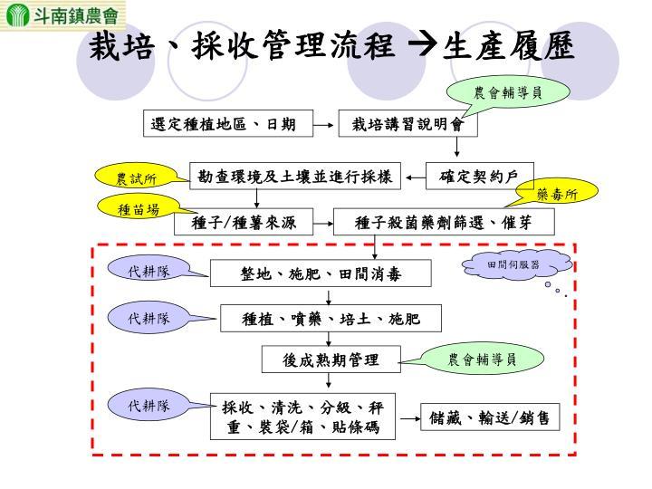 栽培、採收管理流程