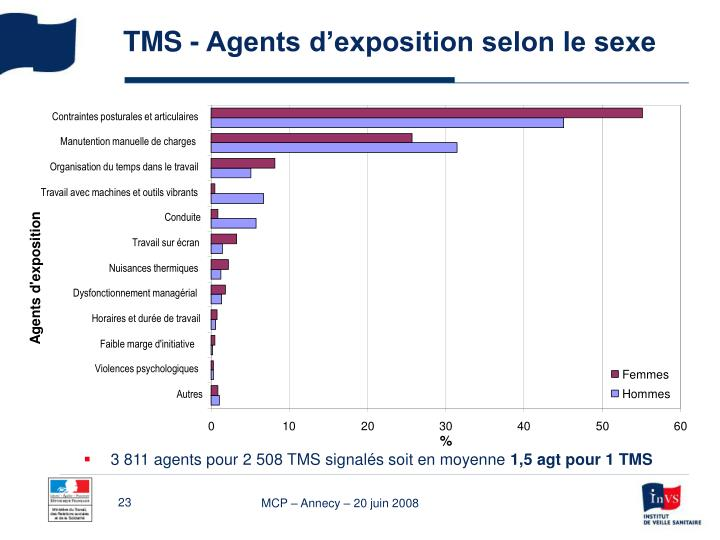 TMS - Agents d'exposition selon le sexe