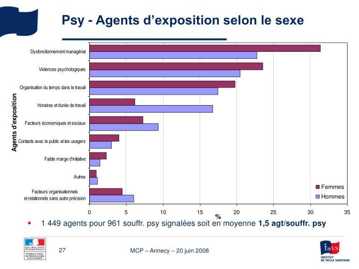 Psy - Agents d'exposition selon le sexe