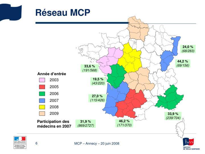 Réseau MCP