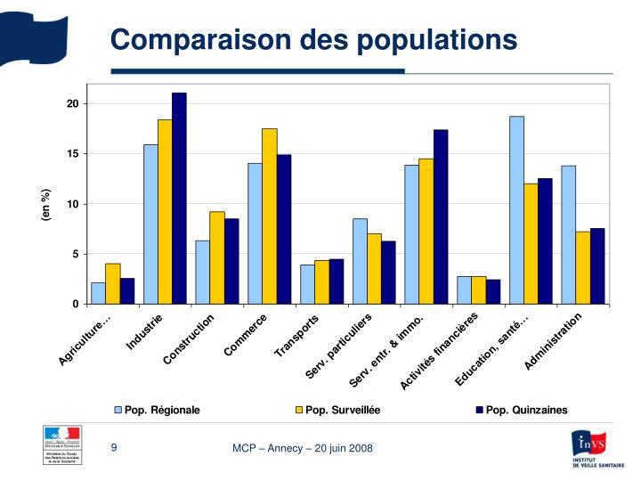 Comparaison des populations