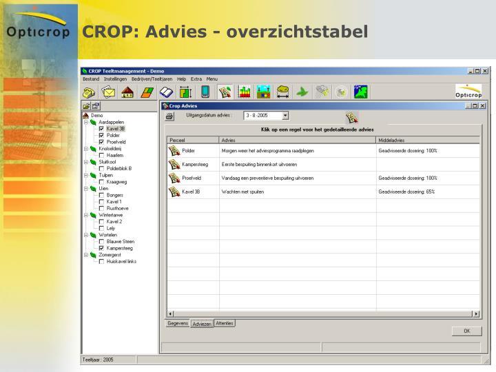 CROP: Advies - overzichtstabel