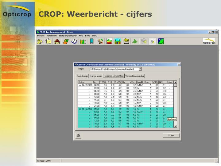 CROP: Weerbericht - cijfers