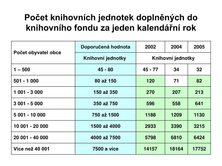 Počet knihovních jednotek doplněných do knihovního fondu za jeden kalendářní rok