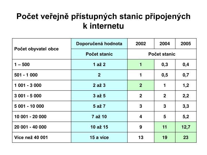 Počet veřejně přístupných stanic připojených kinternetu