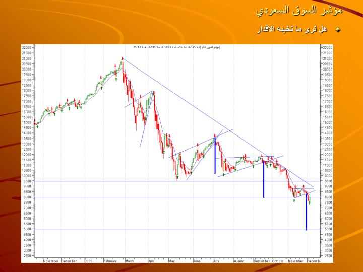 مؤشر السوق السعودي
