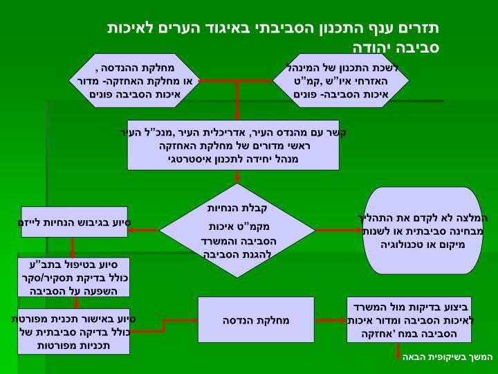 תזרים ענף התכנון הסביבתי באיגוד הערים לאיכות סביבה יהודה