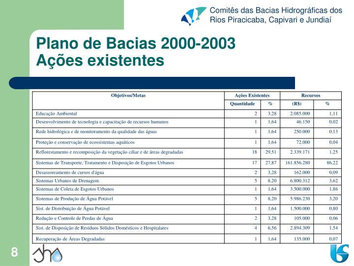 Plano de Bacias 2000-2003