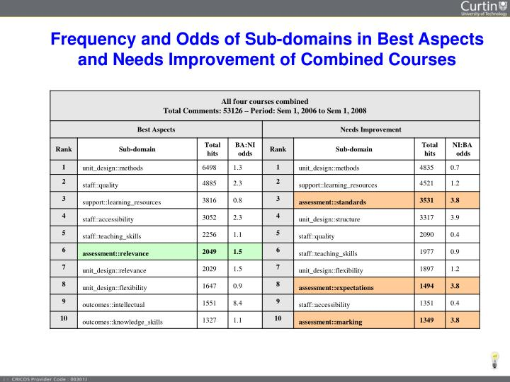 Frequency and Odds of Sub-domains in Best Aspects and Needs Improvement of Combined Courses