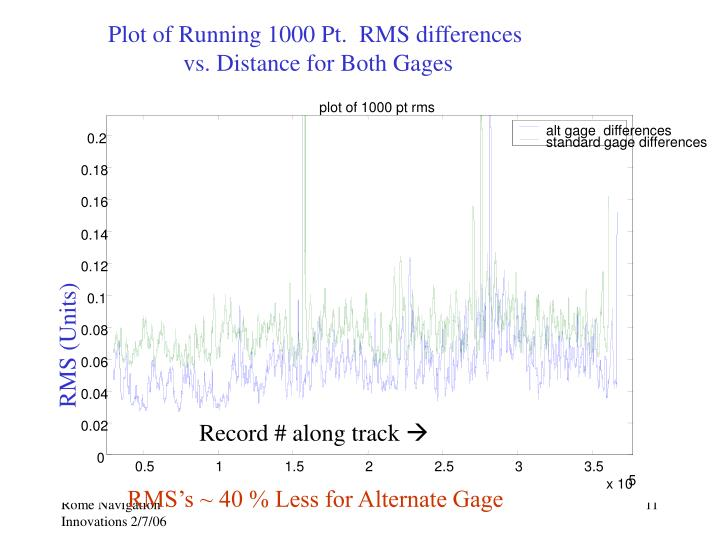 Plot of Running 1000 Pt.  RMS differences