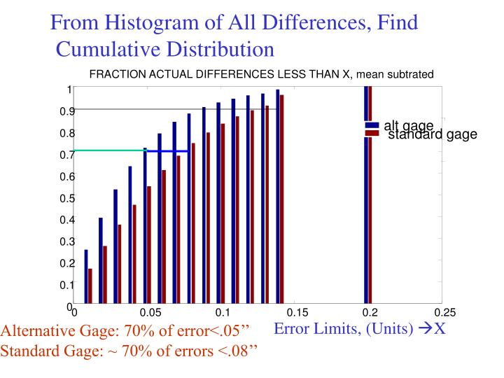 From Histogram of All Differences, Find
