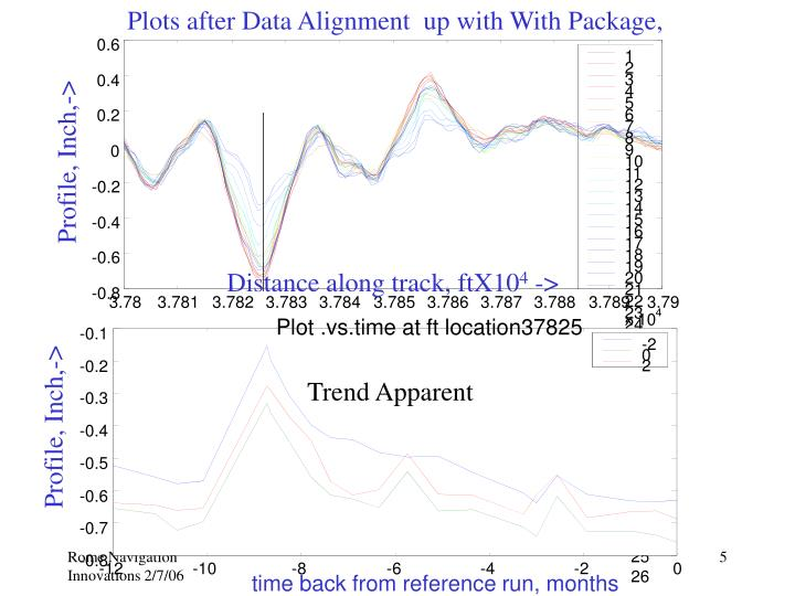 Plots after Data Alignment  up with With Package,