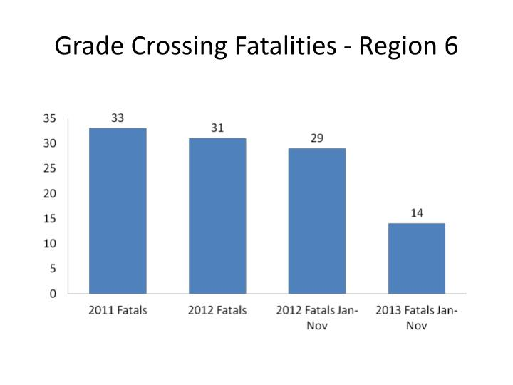 Grade Crossing Fatalities - Region 6