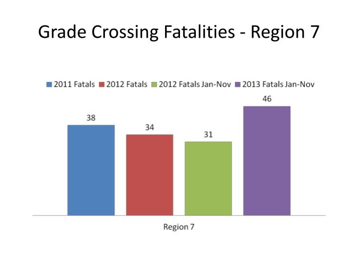 Grade Crossing Fatalities - Region 7