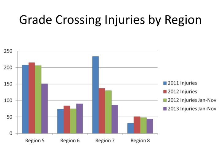 Grade Crossing Injuries by Region