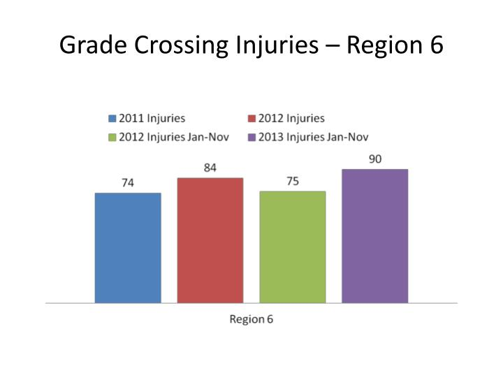 Grade Crossing Injuries