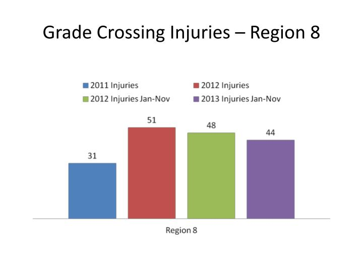 Grade Crossing Injuries – Region