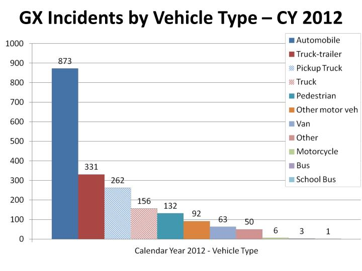 GX Incidents by Vehicle Type – CY 2012