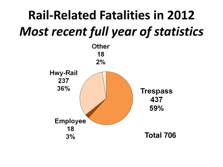 Rail-Related Fatalities in 2012