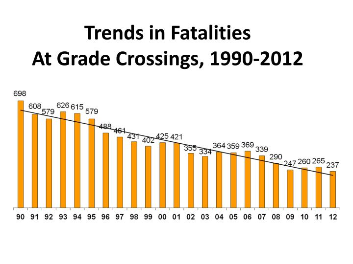 Trends in Fatalities