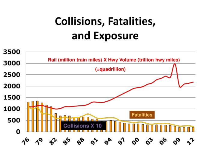 Collisions, Fatalities,