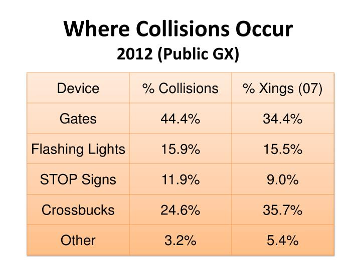 Where Collisions Occur