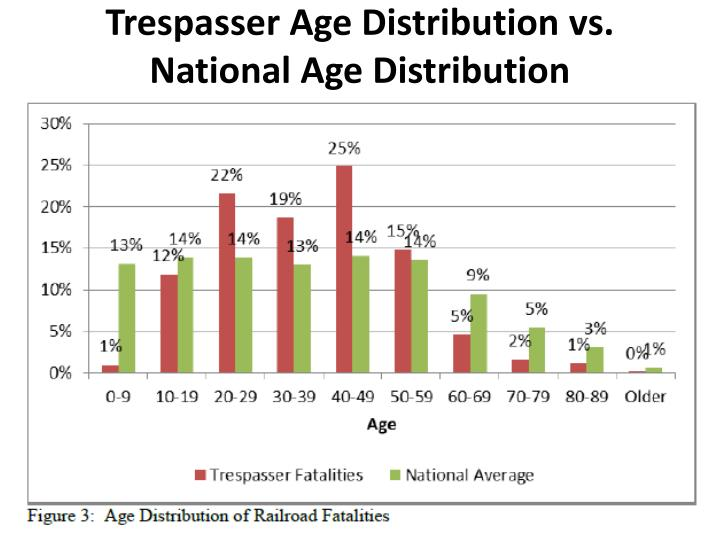 Trespasser Age Distribution vs. National Age Distribution