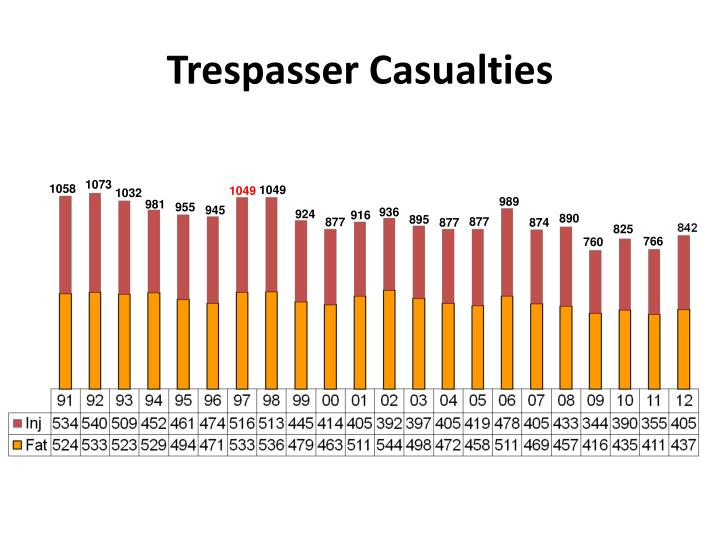 Trespasser Casualties