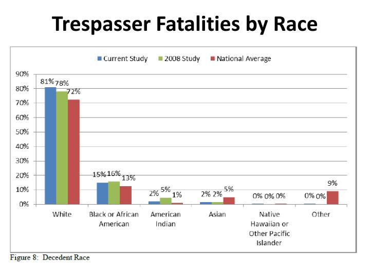 Trespasser Fatalities by Race