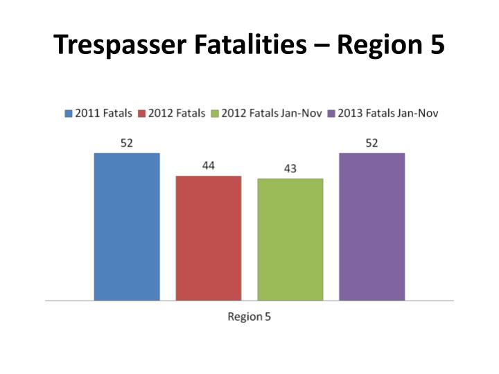 Trespasser Fatalities – Region 5