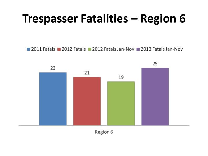 Trespasser Fatalities – Region 6
