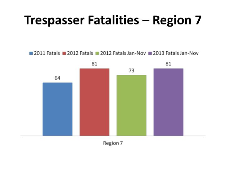 Trespasser Fatalities – Region 7