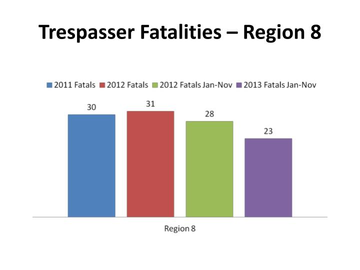 Trespasser Fatalities – Region 8