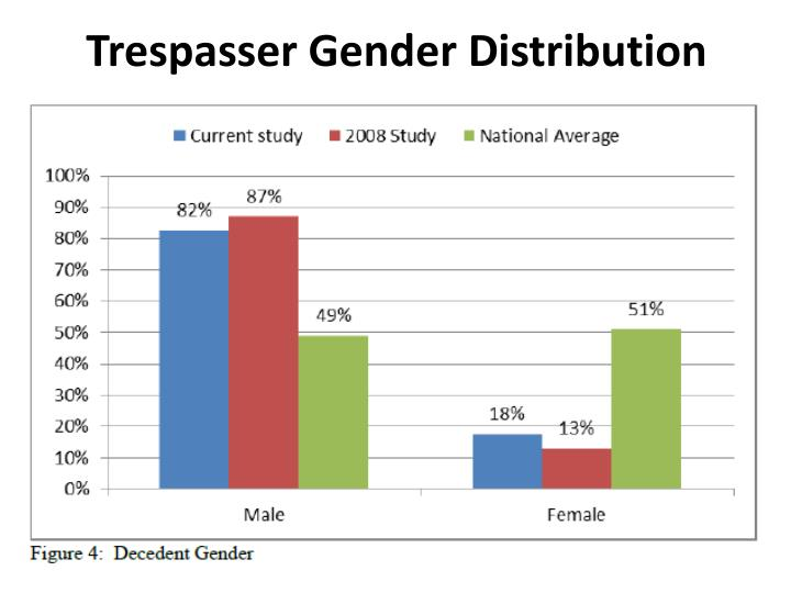 Trespasser Gender Distribution