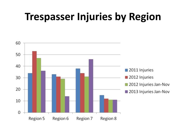 Trespasser Injuries by Region