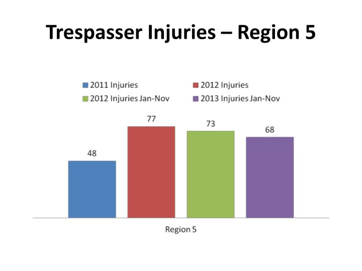 Trespasser Injuries – Region 5