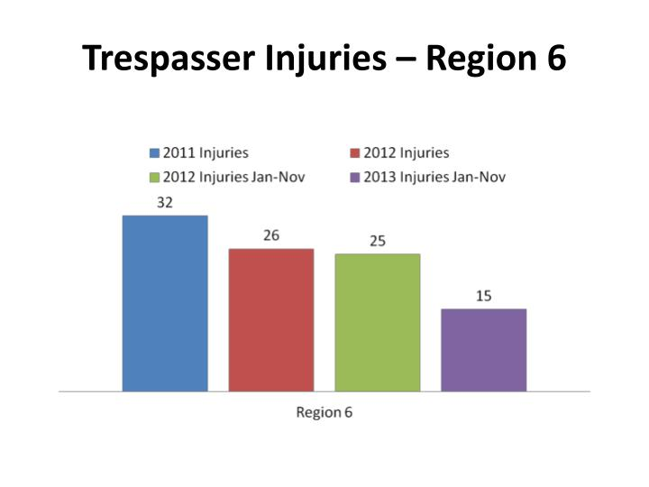 Trespasser Injuries – Region 6