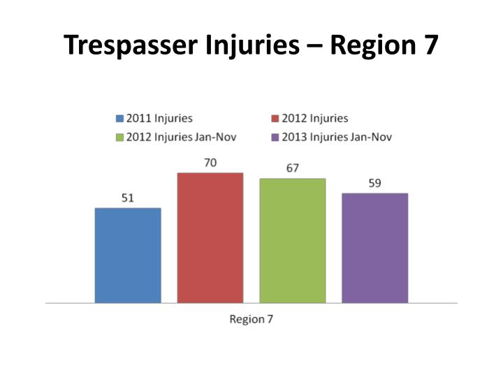 Trespasser Injuries – Region 7