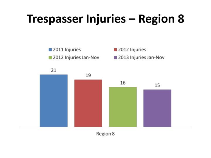 Trespasser Injuries – Region 8